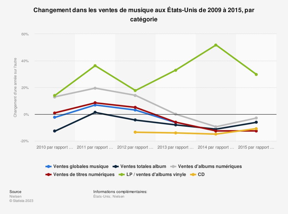 Statistique: Changement dans les ventes de musique aux États-Unis de 2009 à 2015, par catégorie | Statista