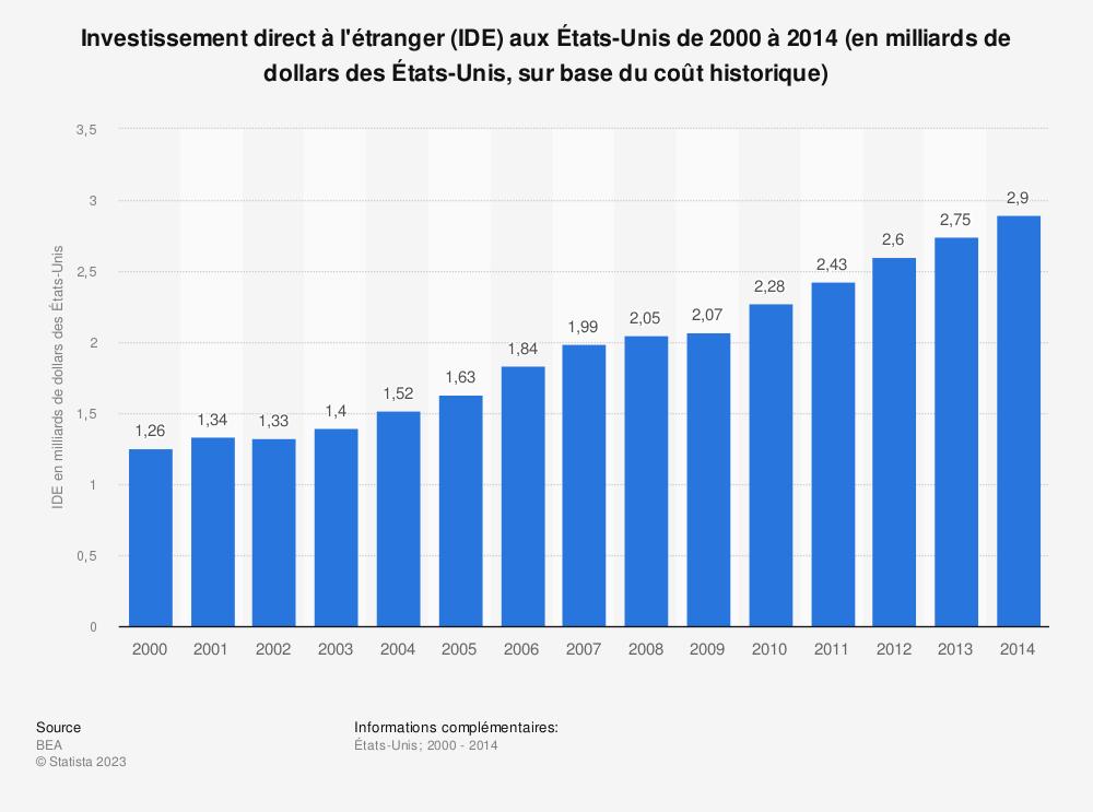 Statistique: Investissement direct à l'étranger (IDE) aux États-Unis de 2000 à 2014 (en milliards de dollars des États-Unis, sur base du coût historique) | Statista
