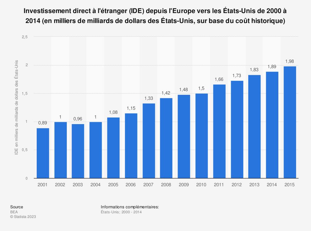 Statistique: Investissement direct à l'étranger (IDE) depuis l'Europe vers les États-Unis de 2000 à 2014 (en milliers de milliards de dollars des États-Unis, sur base du coût historique) | Statista