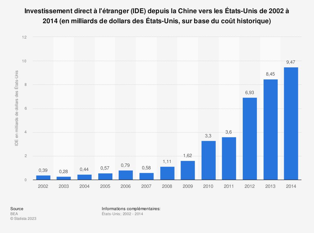 Statistique: Investissement direct à l'étranger (IDE) depuis la Chine vers les États-Unis de 2002 à 2014 (en milliards de dollars des États-Unis, sur base du coût historique) | Statista