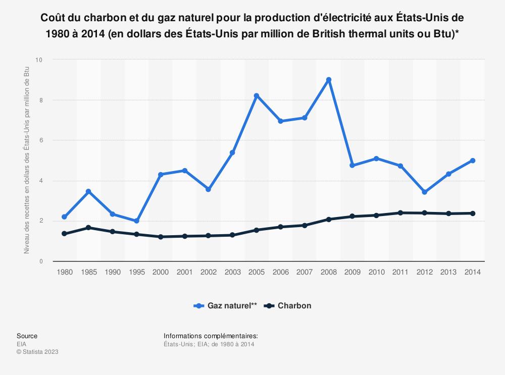 Statistique: Coût du charbon et du gaz naturel pour la production d'électricité aux États-Unis de 1980 à 2014 (en dollars des États-Unis par million de British thermal units ou Btu)* | Statista