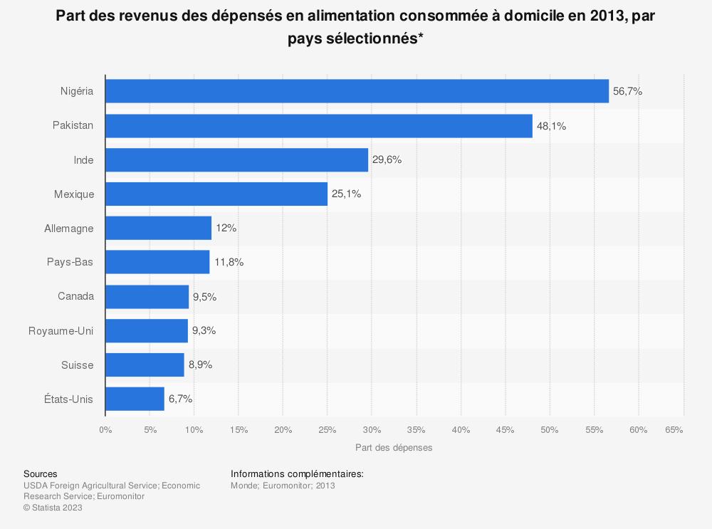 Statistique: Part des revenus des dépensés en alimentation consommée à domicile en 2013, par pays sélectionnés* | Statista