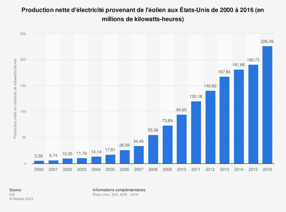 Statistique: Production nette d'électricité provenant de l'éolien aux États-Unis de 2000 à 2016 (en millions de kilowatts-heures) | Statista