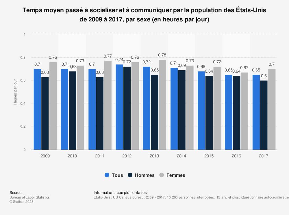 Statistique: Temps moyen passé à socialiser et à communiquer par la population des États-Unis de 2009 à 2017, par sexe (en heures par jour) | Statista