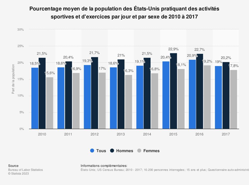 Statistique: Pourcentage moyen de la population des États-Unis pratiquant des activités sportives et d'exercices par jour et par sexe de 2010 à 2017 | Statista