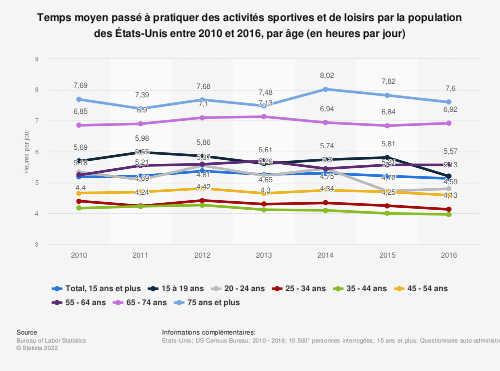 Statistique: Temps moyen passé à pratiquer des activités sportives et de loisirs par la population des États-Unis entre 2010 et 2016, par âge (en heures par jour) | Statista