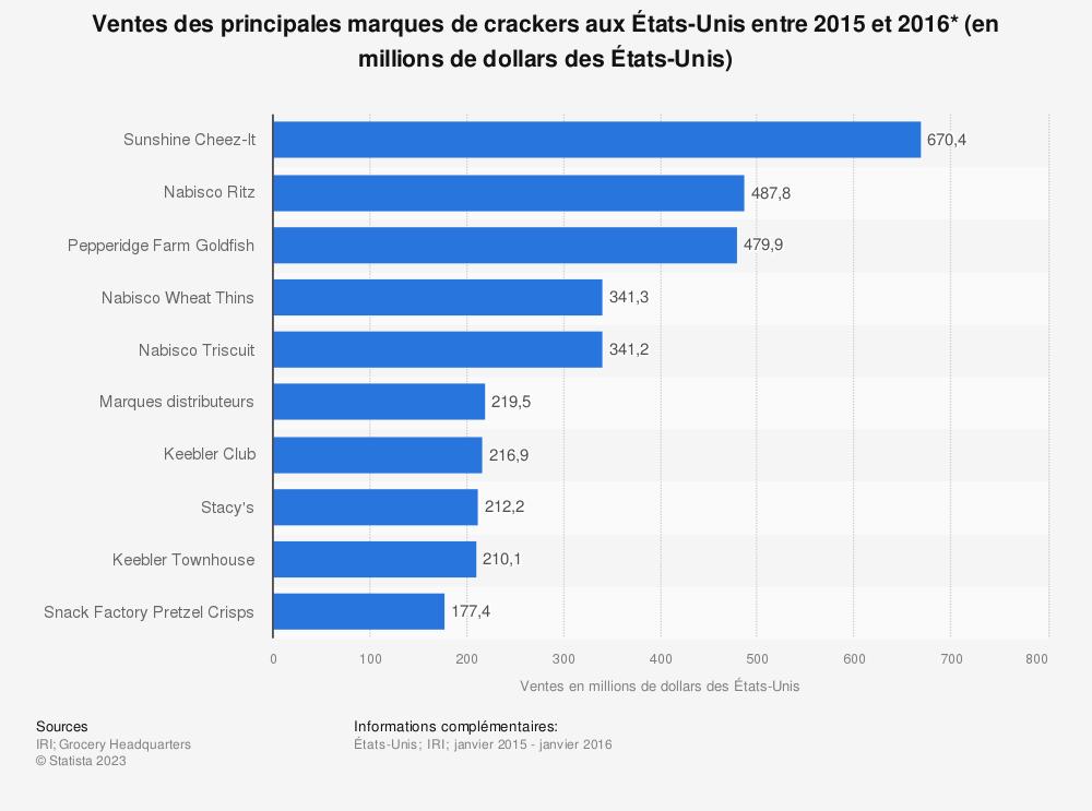 Statistique: Ventes des principales marques de crackers aux États-Unis entre 2015 et 2016* (en millions de dollars des États-Unis) | Statista