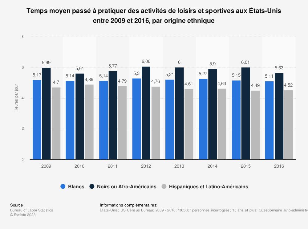 Statistique: Temps moyen passé à pratiquer des activités de loisirs et sportives aux États-Unis entre 2009 et 2016, par origine ethnique | Statista