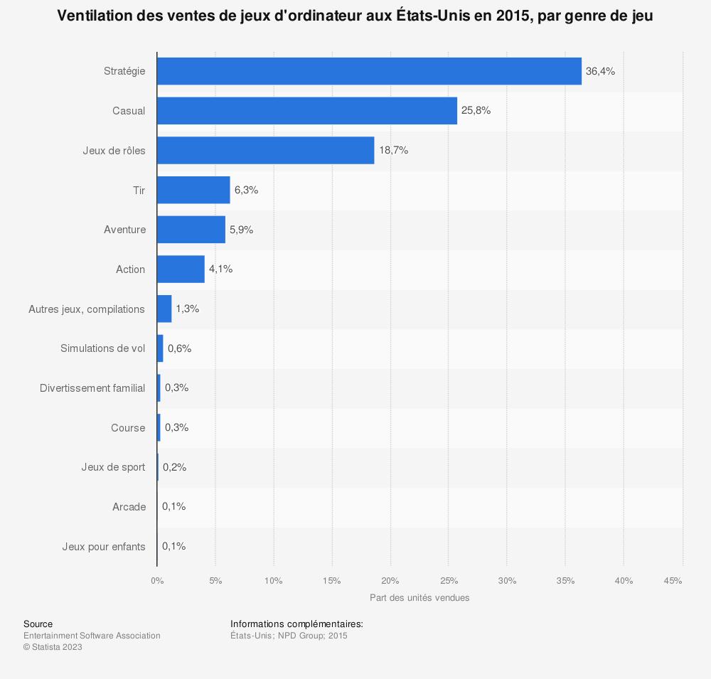 Statistique: Ventilation des ventes de jeux d'ordinateur aux États-Unis en 2015, par genre de jeu | Statista