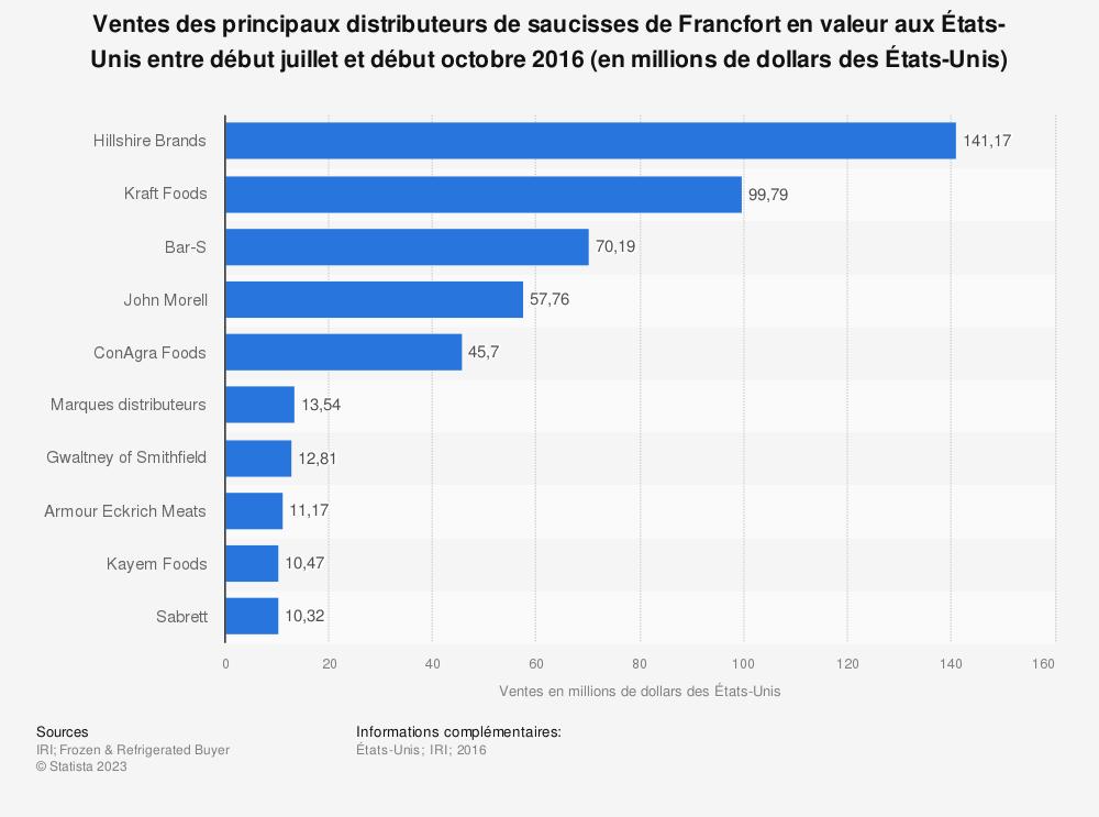 Statistique: Ventes des principaux distributeurs de saucisses de Francfort en valeur aux États-Unis entre début juillet et début octobre 2016  (en millions de dollars des États-Unis) | Statista