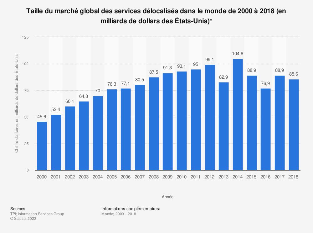 Statistique: Taille du marché global des services délocalisés dans le monde de 2000 à 2018 (en milliards de dollars des États-Unis)* | Statista