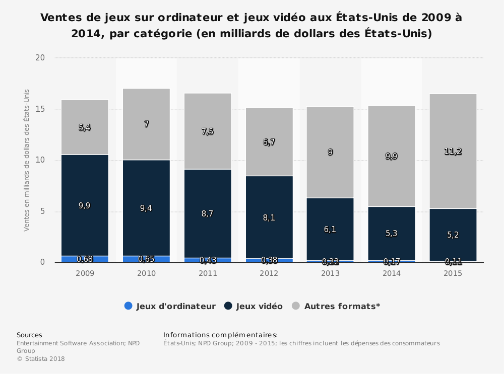 Statistique: Ventes de jeux sur ordinateur et jeux vidéo aux États-Unis de 2009 à 2014,  par catégorie (en milliards de dollars des États-Unis) | Statista