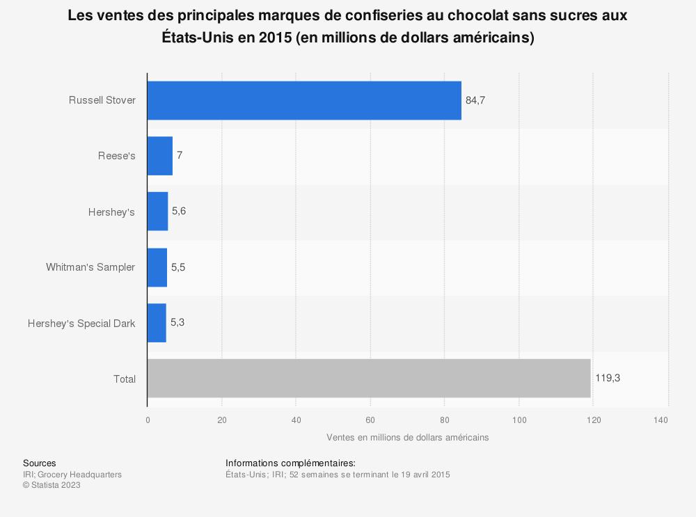 Statistique: Les ventes des principales marques de confiseries au chocolat sans sucres aux États-Unis en 2015 (en millions de dollars américains) | Statista