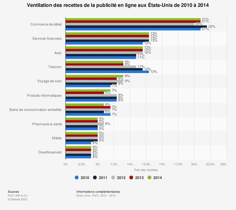 Statistique: Ventilation des recettes de la publicité en ligne aux États-Unis de 2010 à 2014 | Statista