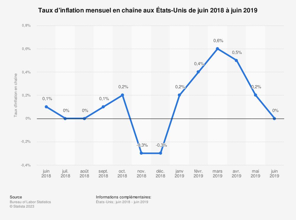 Statistique: Taux d'inflation mensuel en chaîne aux États-Unis de juin 2018 à juin 2019  | Statista
