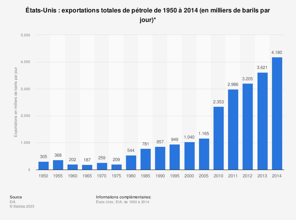 Statistique: États-Unis: exportations totales de pétrole de 1950 à 2014 (en milliers de barils par jour)* | Statista