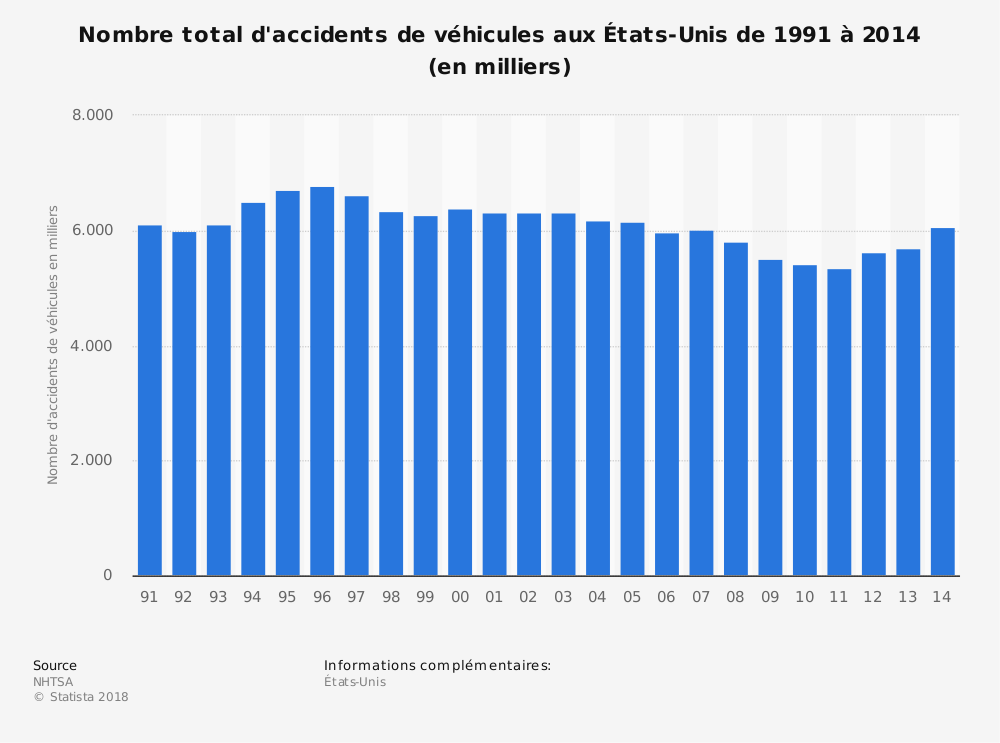 Statistique: Nombre total d'accidents de véhicules aux États-Unis de 1991 à 2014 (en milliers) | Statista