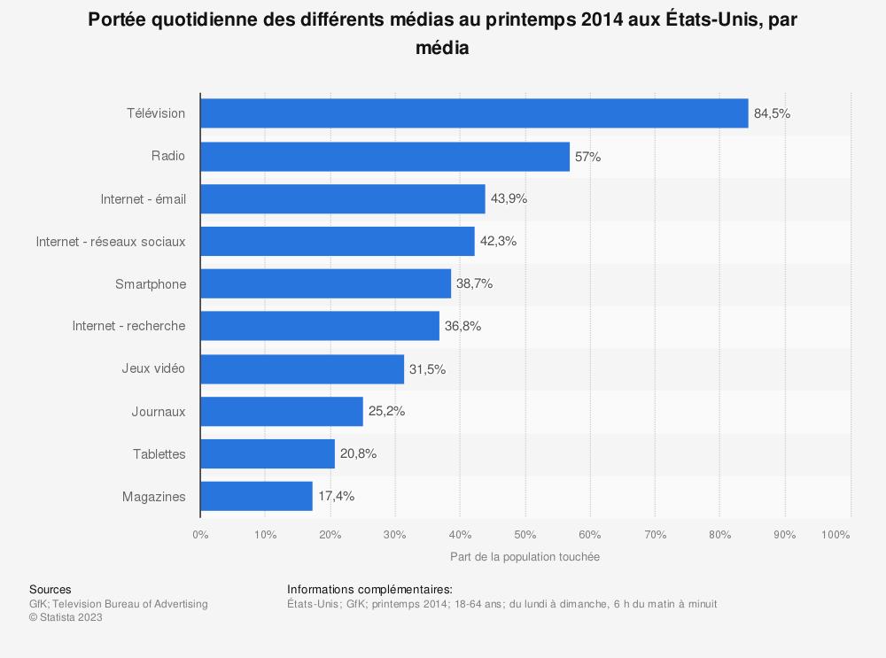 Statistique: Portée quotidienne des différents médias au printemps 2014 aux États-Unis, par média | Statista