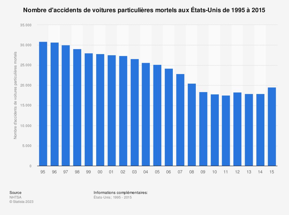 Statistique: Nombre d'accidents de voitures particulières mortels aux États-Unisde 1995 à 2015 | Statista