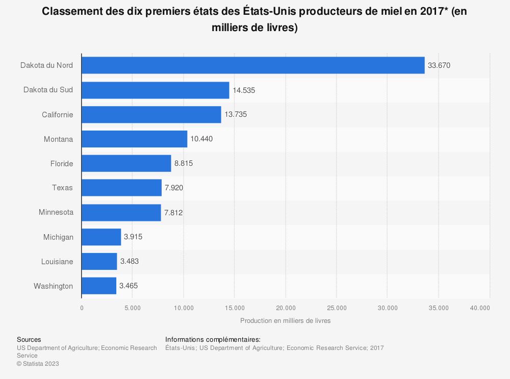 Statistique: Classement des dix premiers états des États-Unis producteurs de miel en 2017* (en milliers de livres) | Statista