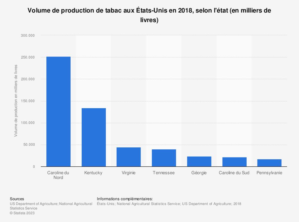 Statistique: Volume de production de tabac aux États-Unis en 2018, selon l'état (en milliers de livres) | Statista