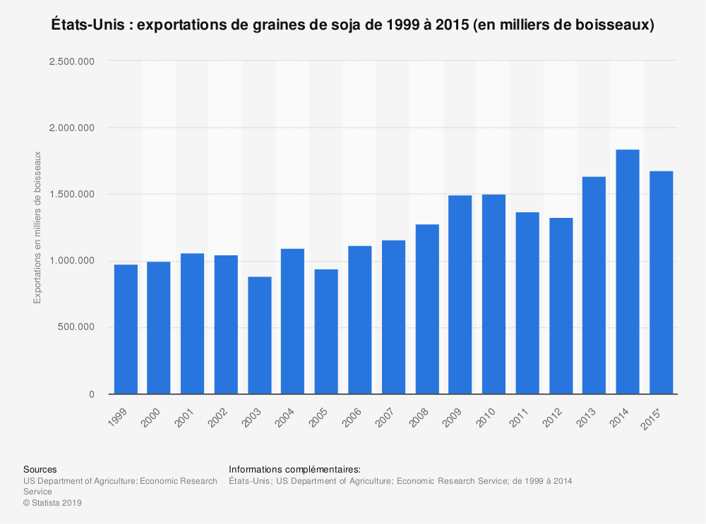 Statistique: États-Unis: exportations de graines de soja de 1999 à 2015 (en milliers de boisseaux) | Statista
