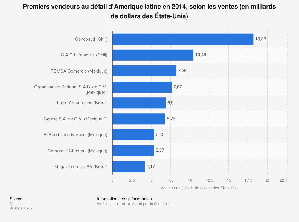 Statistique: Premiers vendeurs au détail d'Amérique latine en 2014, selon les ventes (en milliards de dollars des États-Unis) | Statista