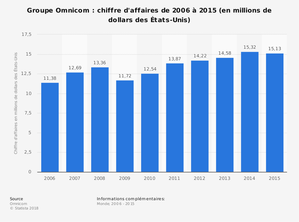 Statistique: Groupe Omnicom: chiffre d'affaires de 2006 à 2015 (en millions de dollars des États-Unis) | Statista