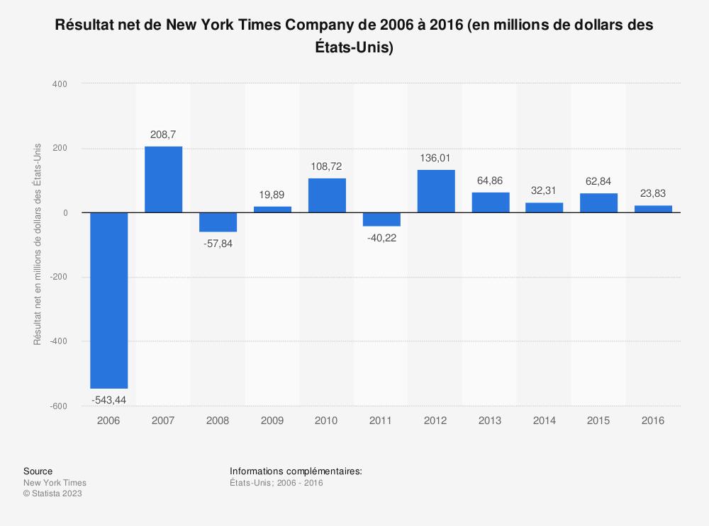 Statistique: Résultat net de New York Times Companyde 2006 à 2016 (en millions de dollars des États-Unis) | Statista