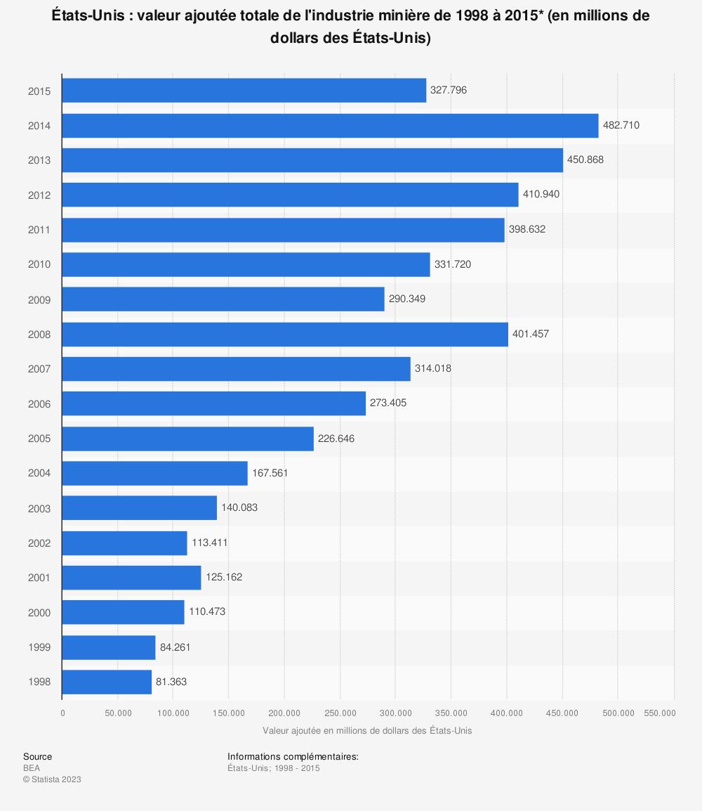 Statistique: États-Unis: valeur ajoutée totale de l'industrie minière de 1998 à 2015* (en millions de dollars des États-Unis) | Statista