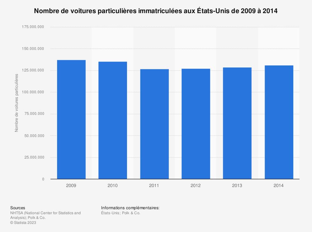 Statistique: Nombre de voitures particulières immatriculées aux États-Unis de 2009 à 2014 | Statista