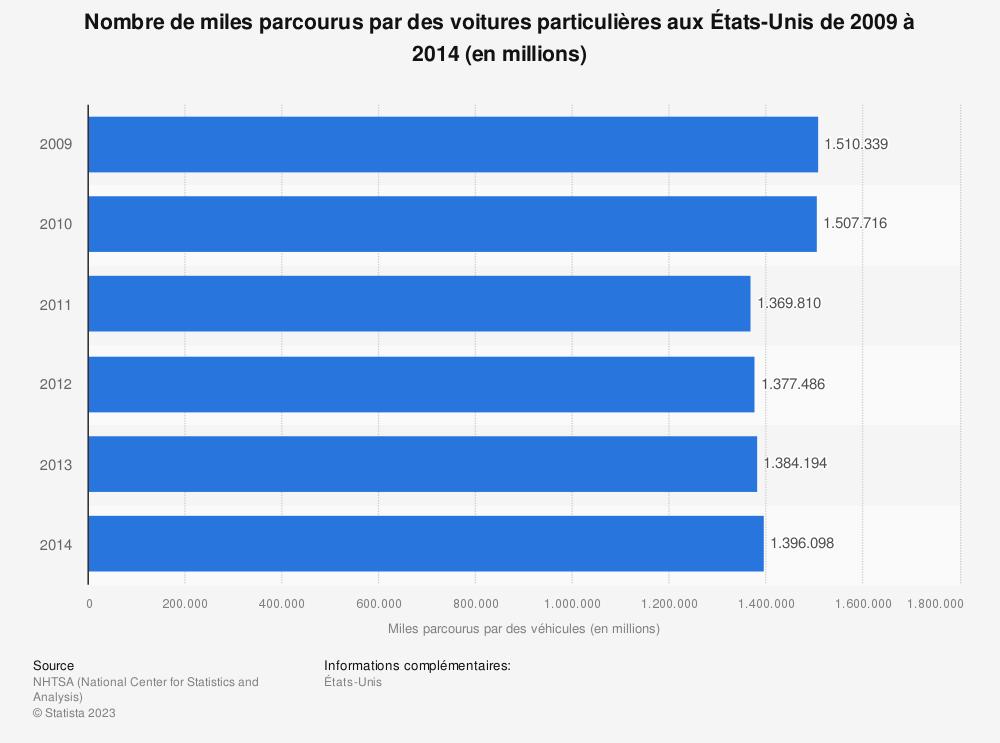 Statistique: Nombre de miles parcourus par des voitures particulières aux États-Unis de 2009 à 2014 (en millions) | Statista