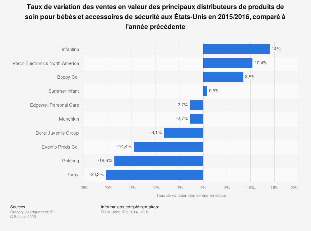 Statistique: Taux de variation des ventes en valeur des principaux distributeurs de produits de soin pour bébés et accessoires de sécurité aux États-Unisen 2015/2016, comparé à l'année précédente | Statista