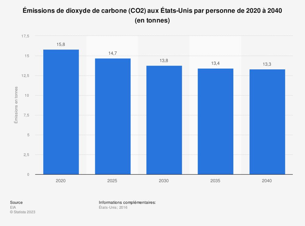 Statistique: Émissions de dioxyde de carbone (CO2) aux États-Unis par personne de 2020 à 2040 (en tonnes) | Statista