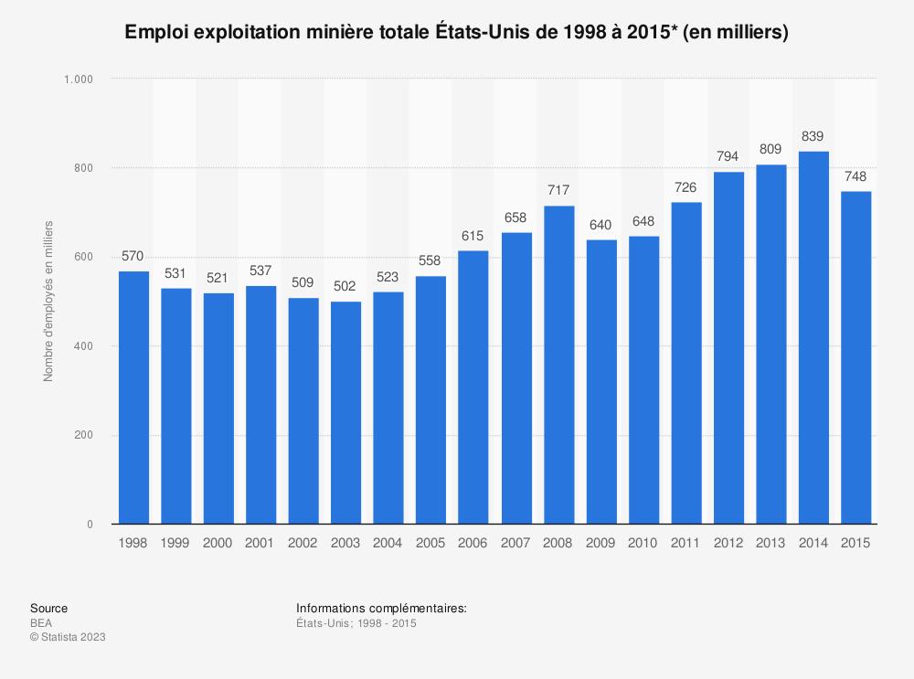 Statistique: Emploi exploitation minière totale États-Unis de 1998 à 2015* (en milliers) | Statista