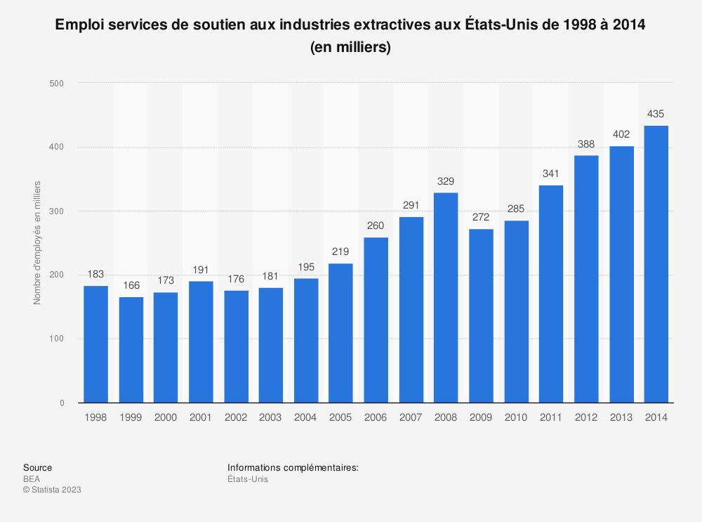 Statistique: Emploi services de soutien aux industries extractives aux États-Unis de 1998 à 2014 (en milliers) | Statista