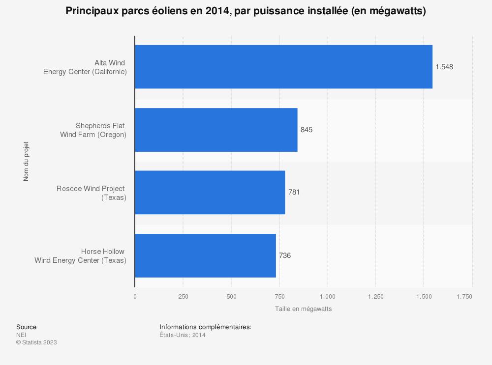 Statistique: Principaux parcs éoliens en 2014, par puissance installée (en mégawatts) | Statista