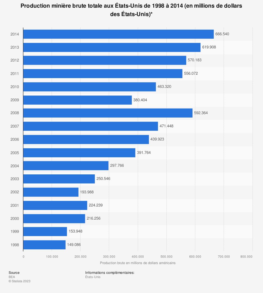 Statistique: Production minière brute totale aux États-Unis de 1998 à 2014 (en millions de dollars des États-Unis)* | Statista