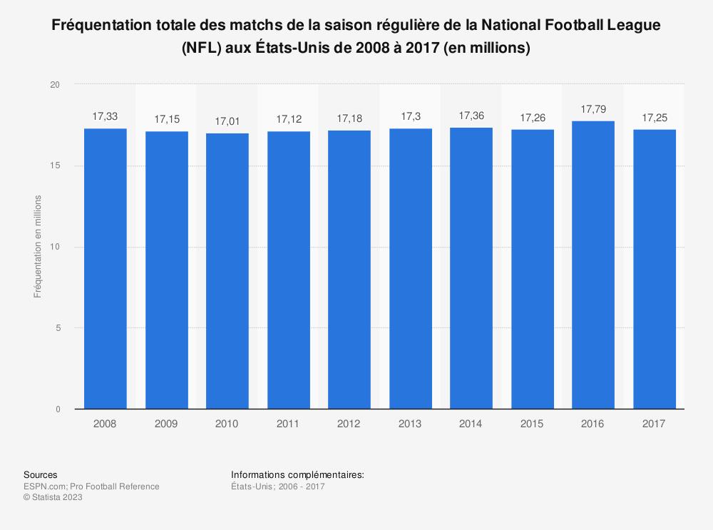 Statistique: Fréquentation totale des matchs de la saison régulière de la National Football League (NFL) aux États-Unis de 2008 à 2017 (en millions) | Statista