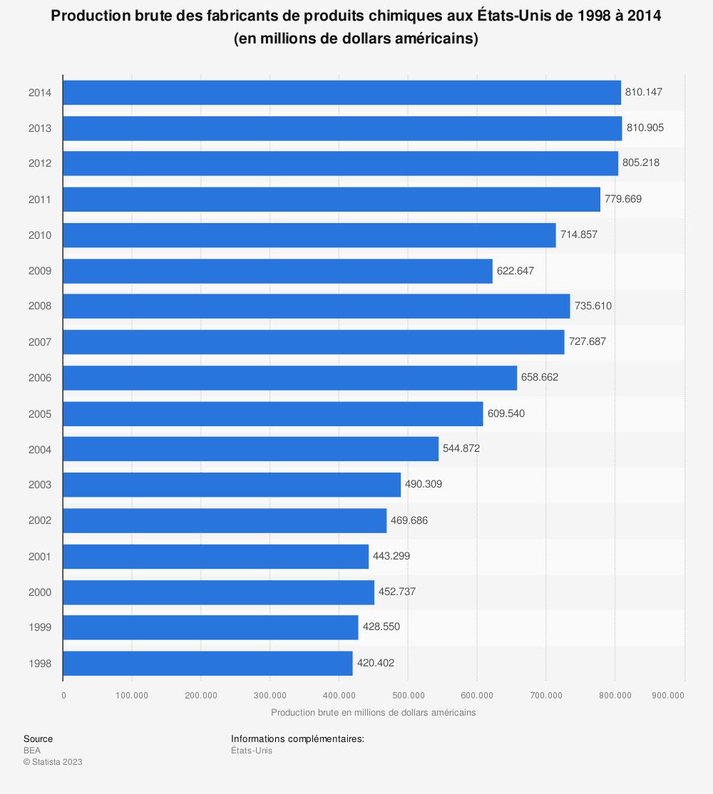 Statistique: Production brute des fabricants de produits chimiques aux États-Unis de 1998 à 2014 (en millions de dollars américains) | Statista