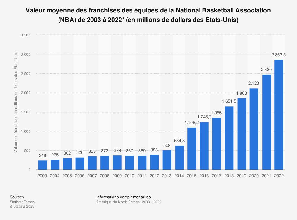 Statistique: Valeur moyenne des franchises des équipes de la National Basketball Association (NBA) de 2003 à 2016* (en millions de dollars des États-Unis) | Statista