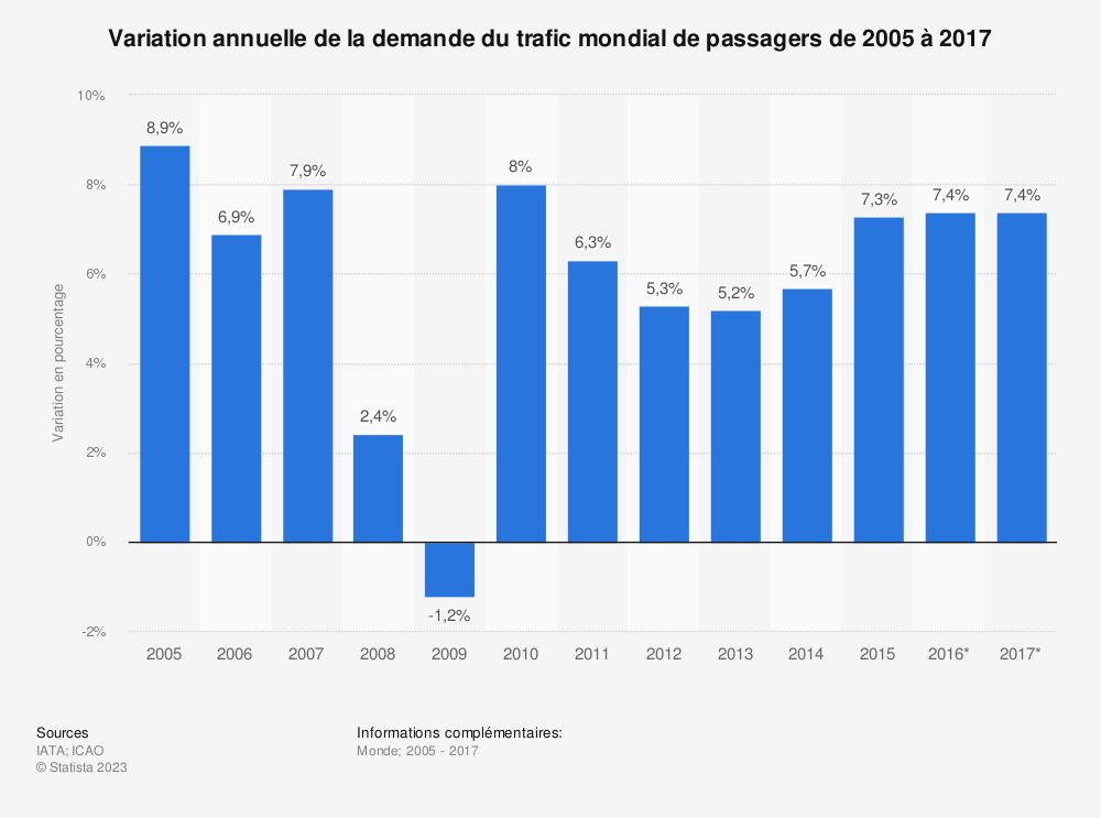 Statistique: Variation annuelle de la demande du trafic mondial de passagers de 2005 à 2017 | Statista