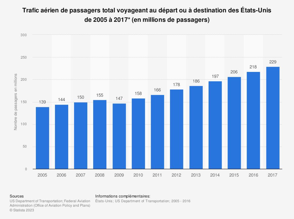 Statistique: Trafic aérien de passagers total voyageant au départ ou à destination des États-Unis de 2005 à 2017* (en millions de passagers) | Statista