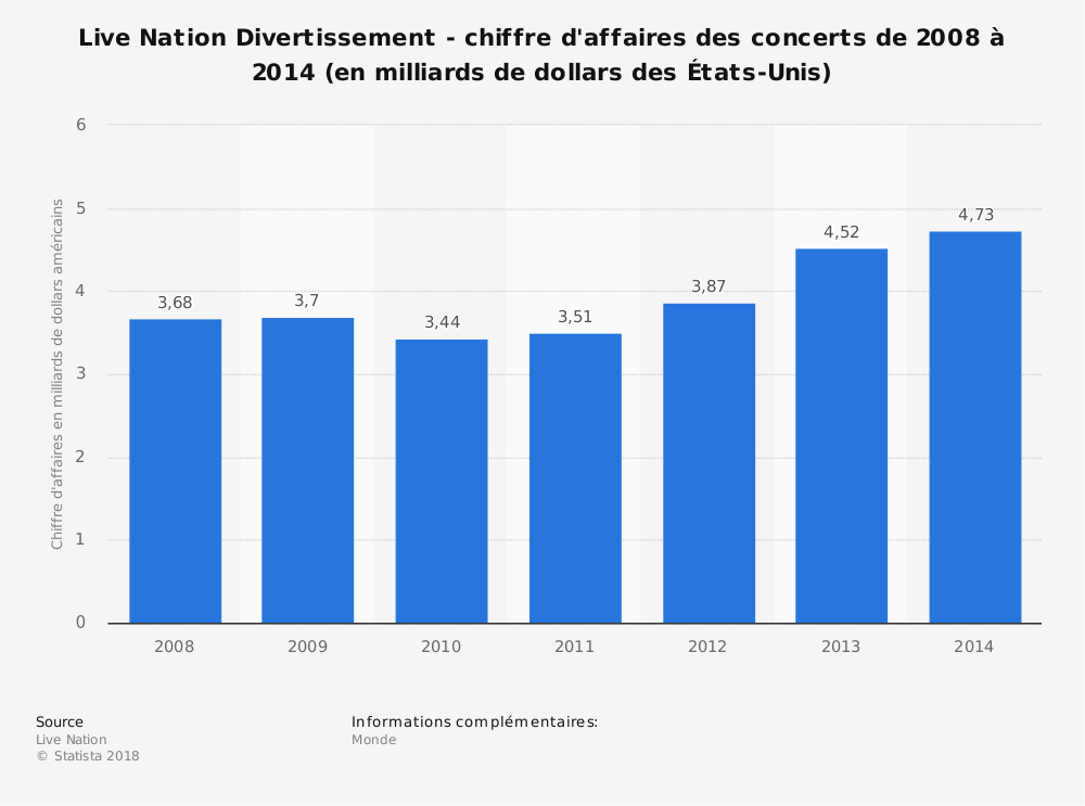 Statistique: Live Nation Divertissement - chiffre d'affaires des concerts de 2008 à 2014 (en milliards de dollars des États-Unis) | Statista