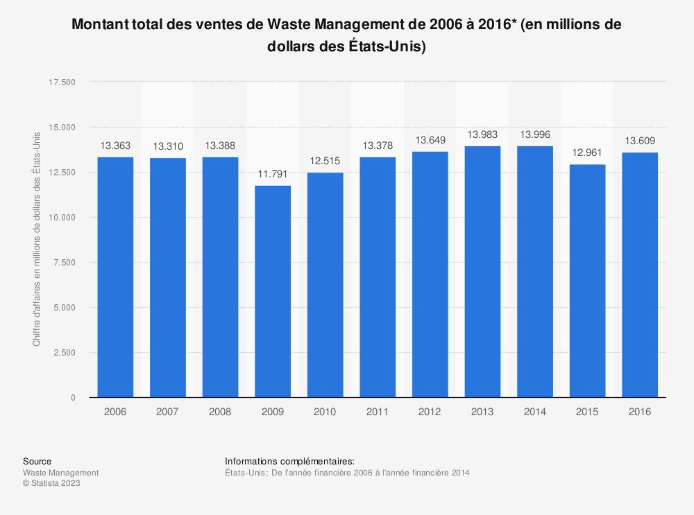 Statistique: Montant total des ventes de Waste Management de 2006 à 2016* (en millions de dollars des États-Unis) | Statista