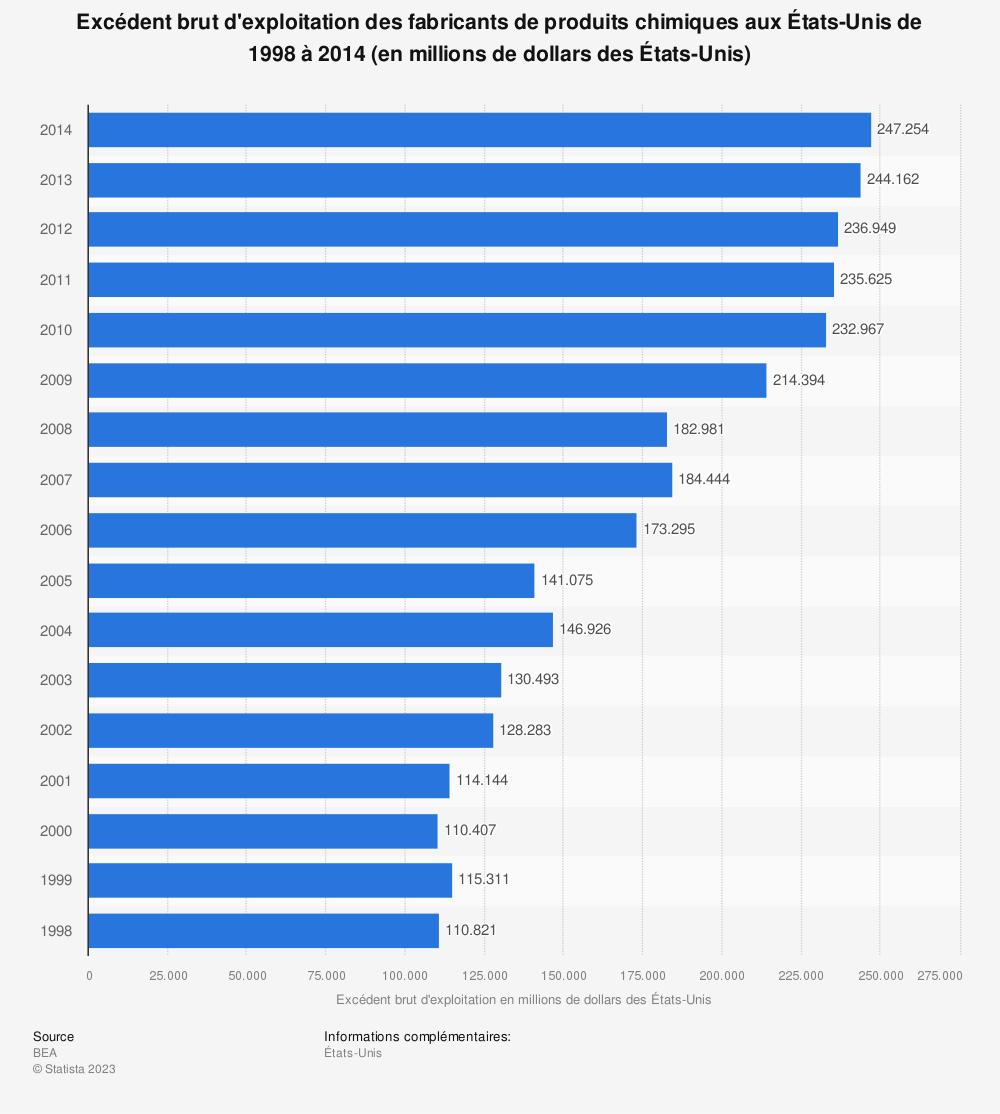 Statistique: Excédent brut d'exploitation des fabricants de produits chimiques aux États-Unis de 1998 à 2014 (en millions de dollars des États-Unis) | Statista