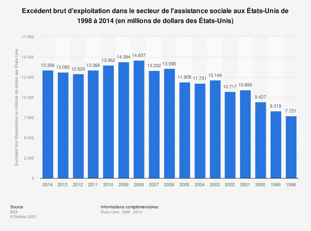 Statistique: Excédent brut d'exploitation dans le secteur de l'assistance sociale aux États-Unis de 1998 à 2014 (en millions de dollars des États-Unis) | Statista