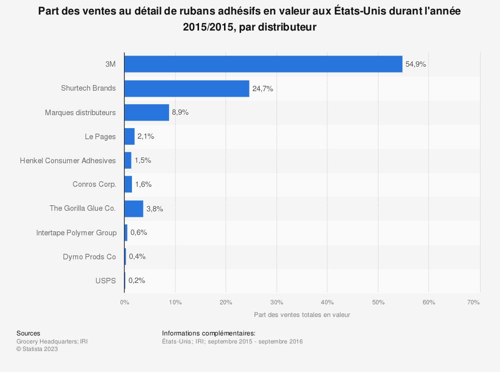 Statistique: Part des ventes au détail de rubans adhésifs en valeur aux États-Unis durant l'année 2015/2015, par distributeur | Statista