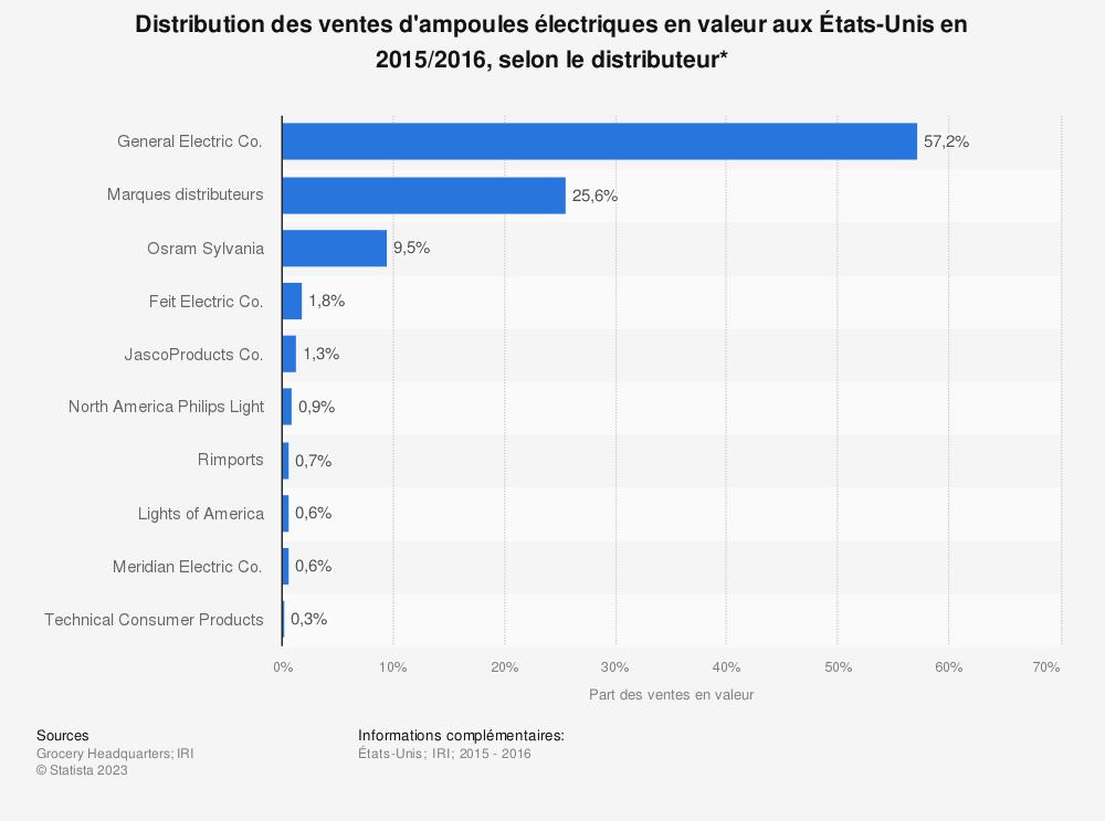 Statistique: Distribution des ventes d'ampoules électriques en valeur aux États-Unis en 2015/2016, selon le distributeur* | Statista