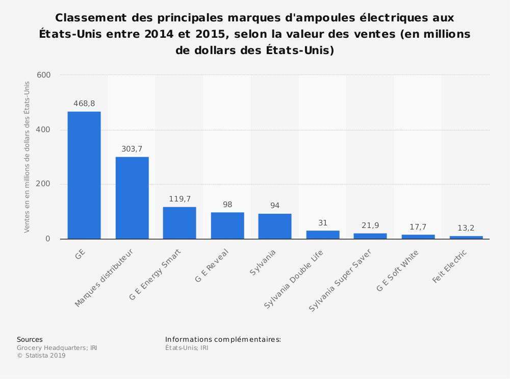 Statistique: Classement des principales marques d'ampoules électriques aux États-Unis entre 2014 et 2015, selon la valeur des ventes (en millions de dollars des États-Unis) | Statista